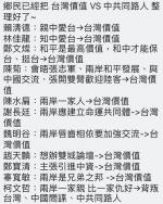 台湾价值在哪?一张图狂打脸民进党 - 中时电子报